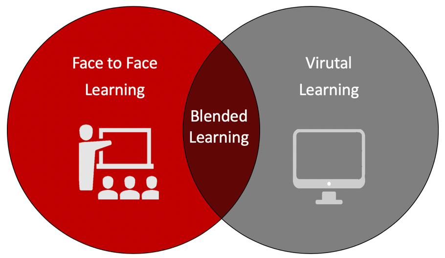 Venn Diagram of the three learning options: traditional, blended, and virtual